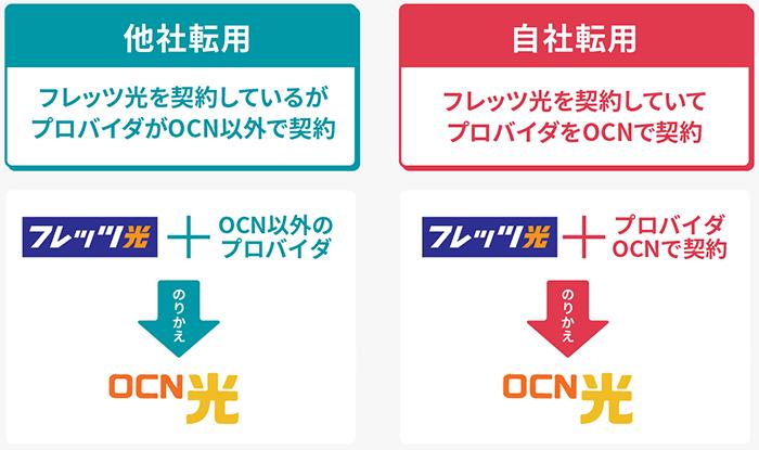OCN光 キャンペーン
