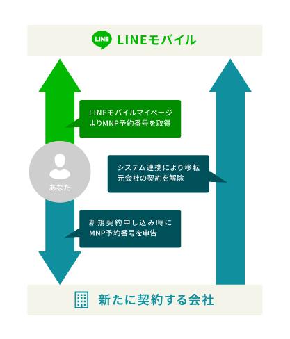 LINEモバイル 解約