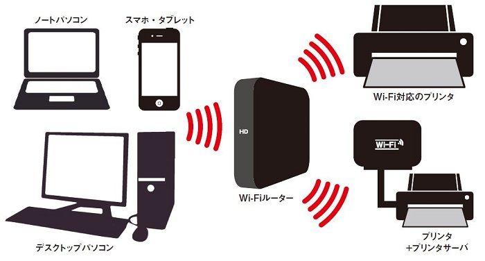 文書を保存した端末とプリンタをWi-Fi接続する