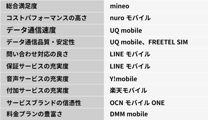 U-mobile 解約