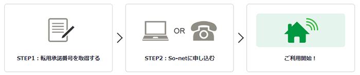 So-net「So-net光」