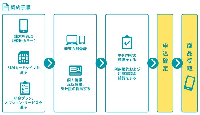 楽天モバイル データSIM
