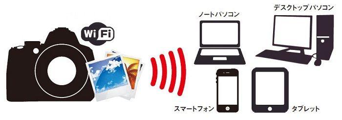 Wi-Fi Directを利用して直接転送する