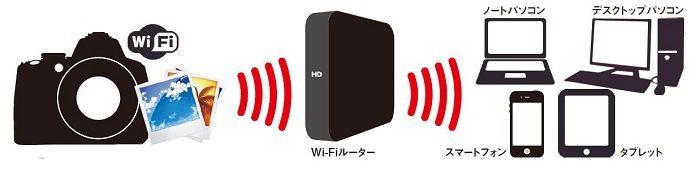 Wi-Fiルーターを経由して転送する