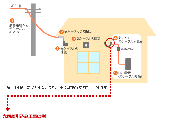 au「auひかり ホーム:工事内容(光ファイバー auひかり)」
