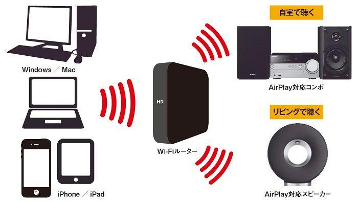 ワイヤレス対応オーディオと「AirPlay」