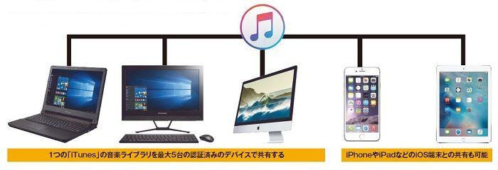 音楽ライブラリを共有できるiTunesの「ホームシェアリング」機能