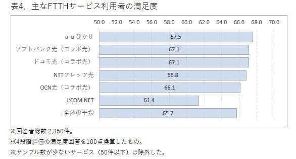 ICT総研「2017年度 ブロードバンドサービスの市場動向調査」