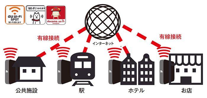 お店や公共施設などで公開されている公衆Wi-Fi