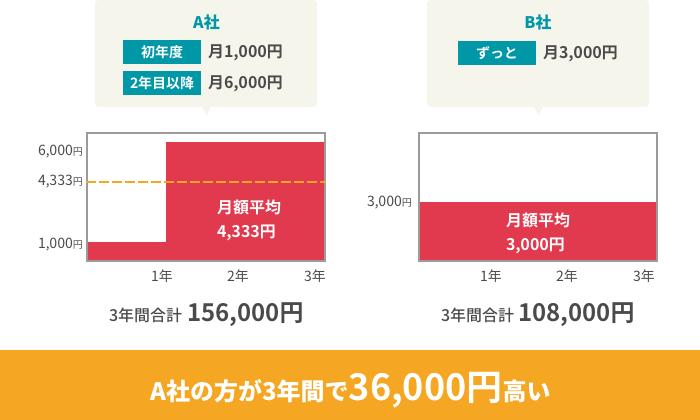 初年度だけ安くなる契約と、定額の契約の比較図