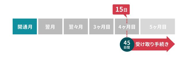 au ひかり キャンペーン