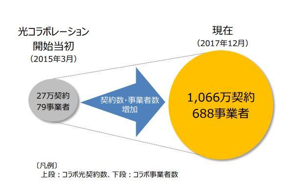総務省「光コラボレーションモデルにおける 「事業者変更」の対応について」