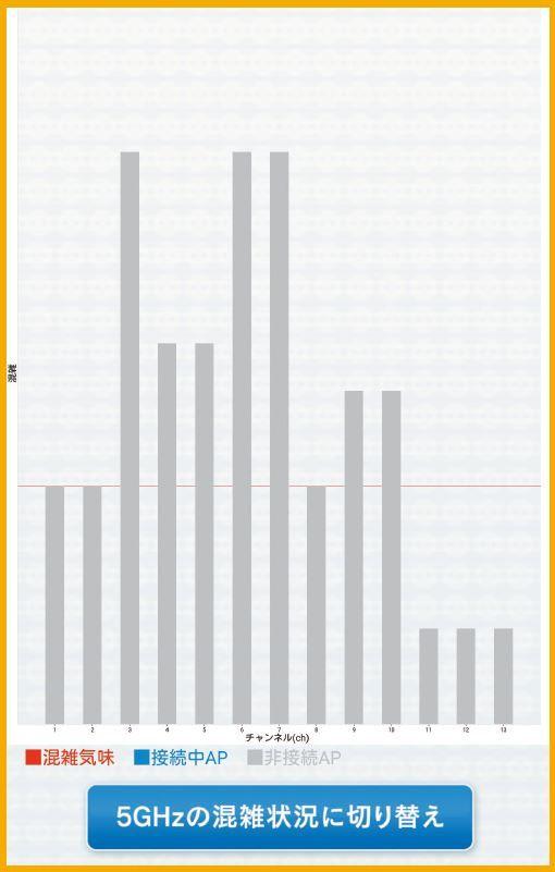 グラフ表示にも対応している