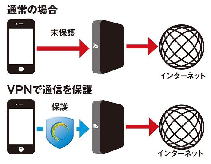 VPNで通信を保護