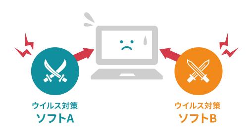 セキュリティソフト 競合