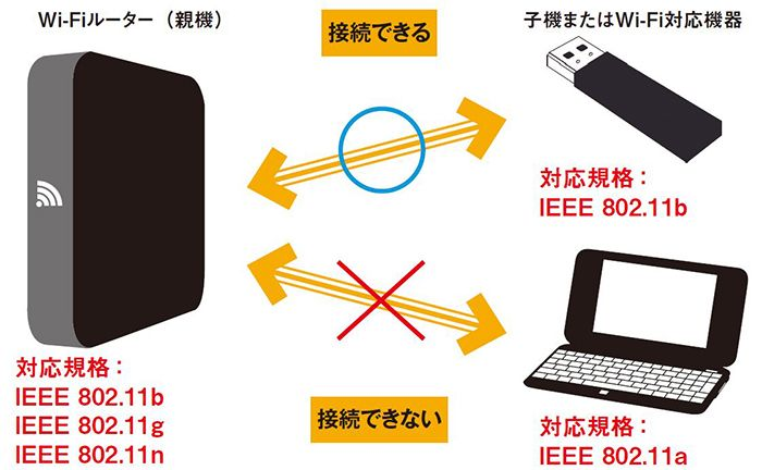 無線LAN親機と子機の対応規格が異なると接続できない