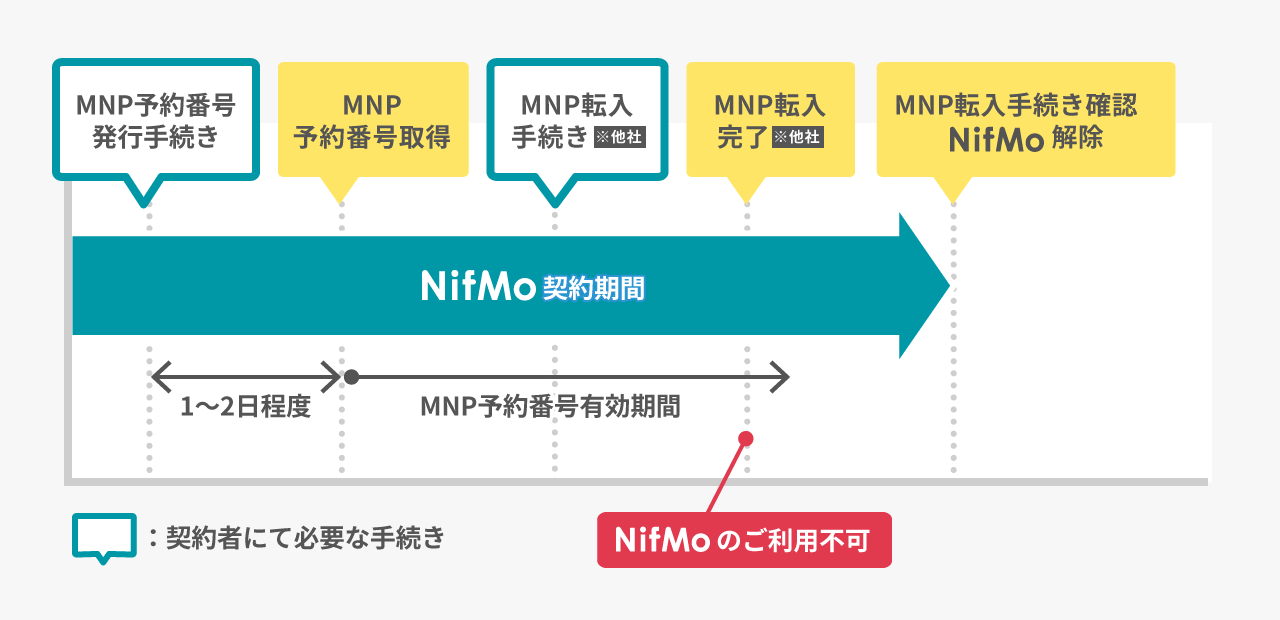 nifmo MNP