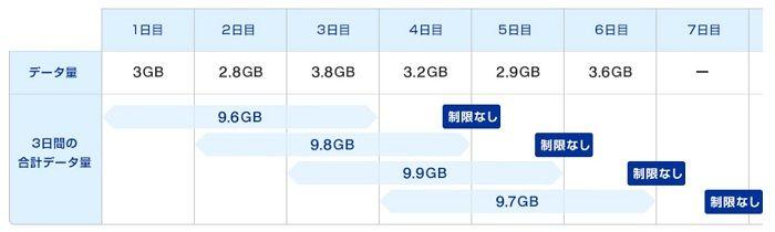UQ WiMAXの速度制限
