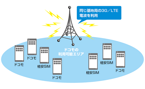 ドコモの回線を使用している格安SIM