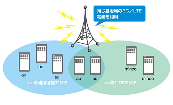 auの回線を使用している格安SIM