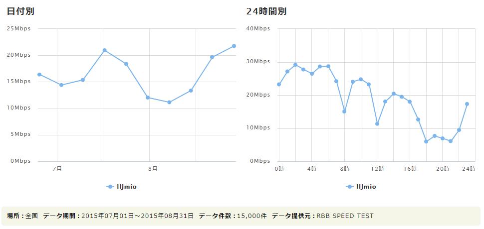 IIJmioの2015年8月の実効速度
