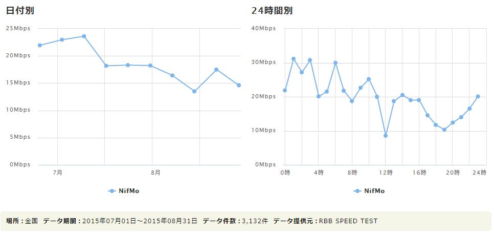 NifMoの2015年8月の実効速度