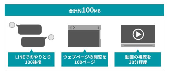 100MBのデータ作業料イメージ