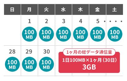 3GB/月の使い方イメージ
