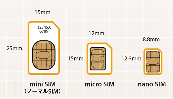 mini SIMとmicro SIM、nano SIMのサイズ