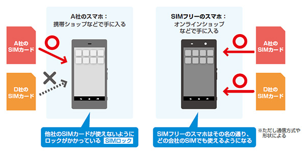 格安SIMフリー端末のSIMロックの仕組みについて