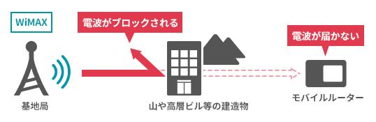 WiMAXの電波は建物の中や高い建物の周りでは入りにくい