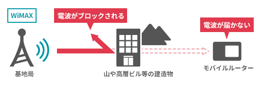 WiMAX:障害物があった場合の電波の進み方