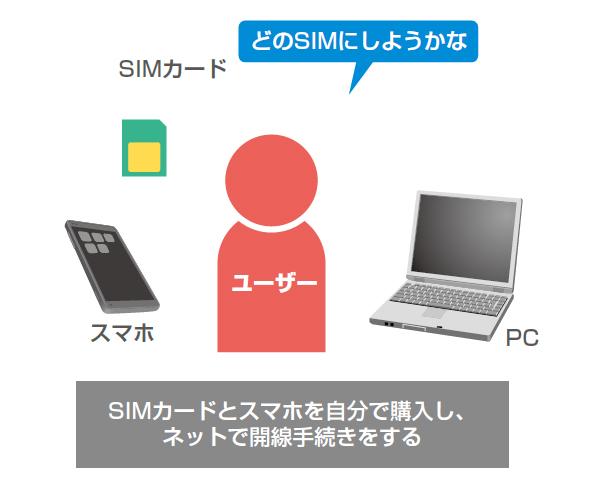 格安SIMを使用する場合