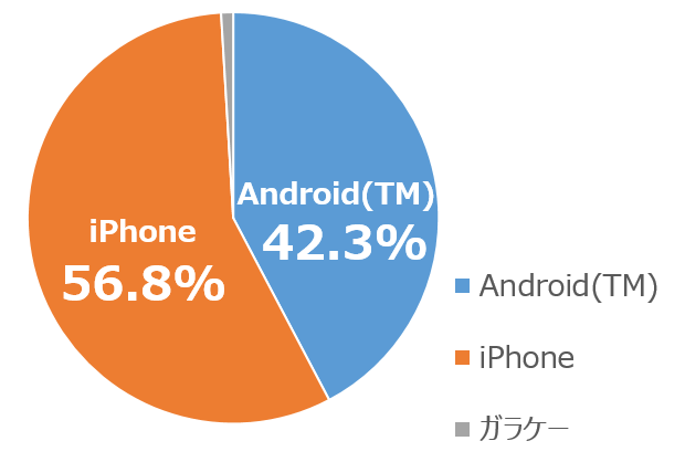 iPhone・Android(TM)利用の内訳