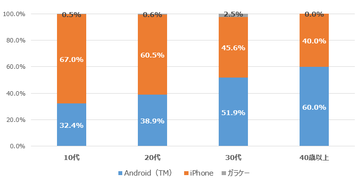 iPhone・Android(TM)利用の年代別内訳