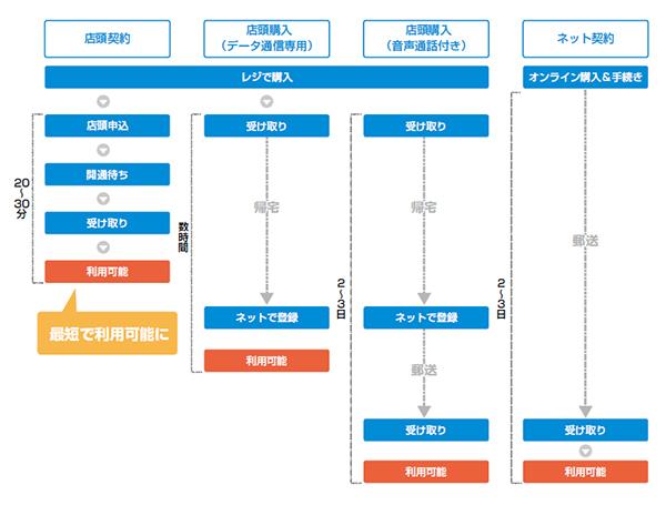格安SIM購入パターンフロー図