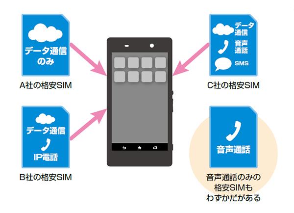 格安SIMの不可サービス