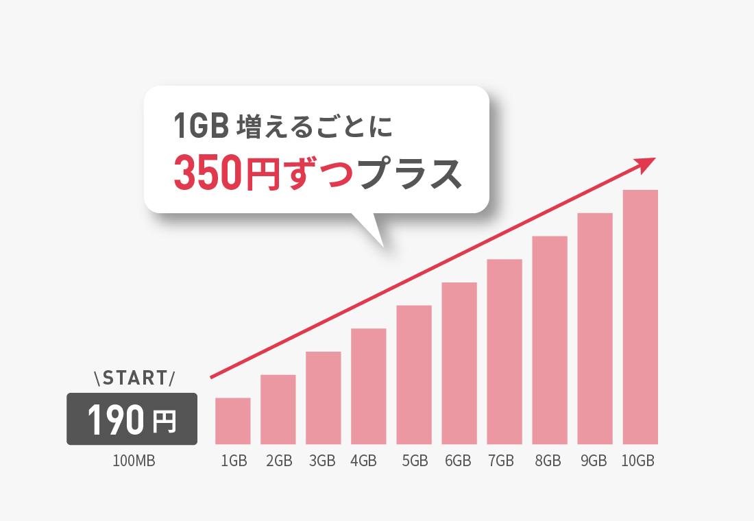 b-mobile プラン
