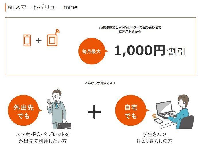 auスマートバリューmineを使えばスマホ料金から最大1,000円の割引を受けることが出来る