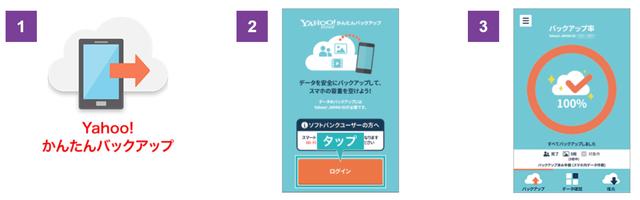 Y!mobile「ワイモバイルスマホ初期設定方法Androidかんたんバックアップ」③