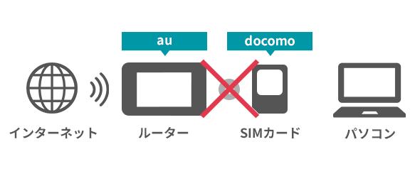 別会社のSIMカードを刺してもインターネット通信をすることはできません。