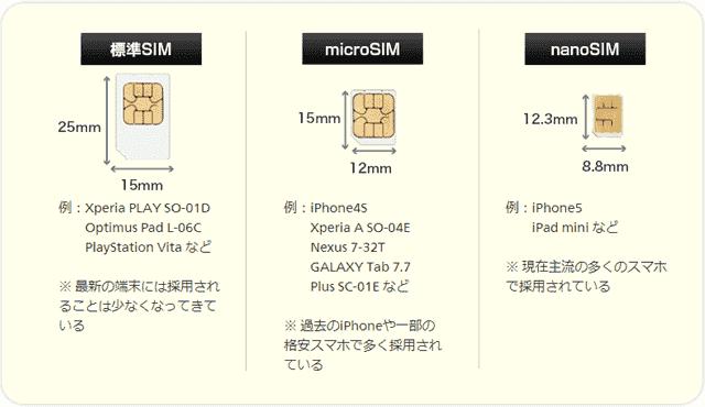 SIMカードの種類