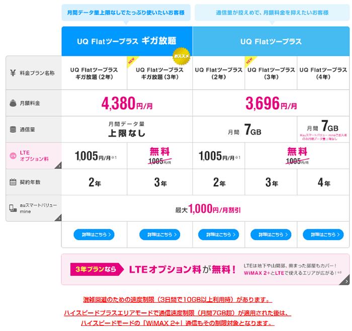 UQコミュニケーションズ「料金・サービス
