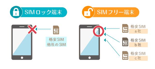 SIMロック端末とSIMフリー端末の違い