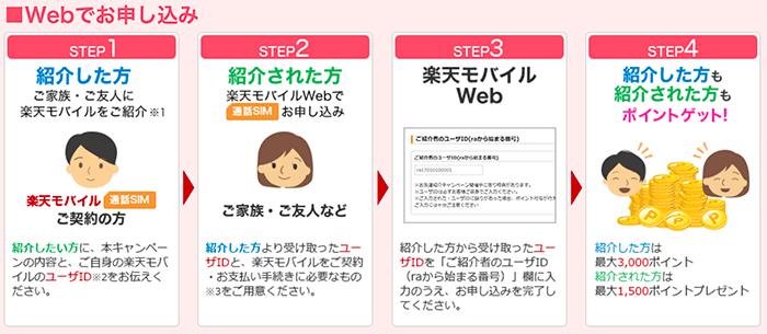 楽天モバイル「お友達紹介キャンペーン」