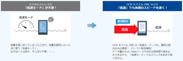 OCNモバイルONE おすすめポイント