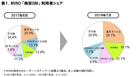 ITmedia Mobile「格安SIM利用者シェアは楽天モバイル、総合満足度はLINEモバイルがトップ ICT総研の調査結果