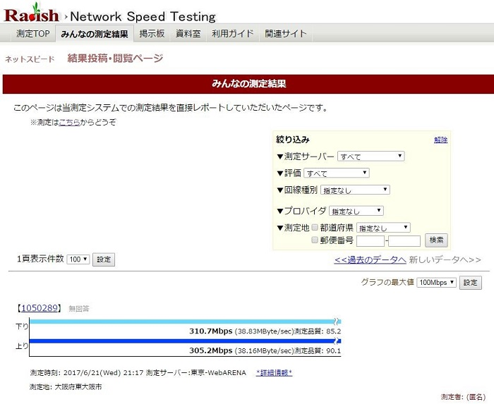 Radish Network Speed Testing「みんなの測定結果」