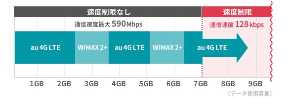ハイスピードプラスエリアモードでデータ通信量が7GBを超えると、WiMAX2+の通信に戻しても速度制限にかかってしまう。