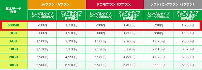 mineo「サービス紹介/月額料金表」